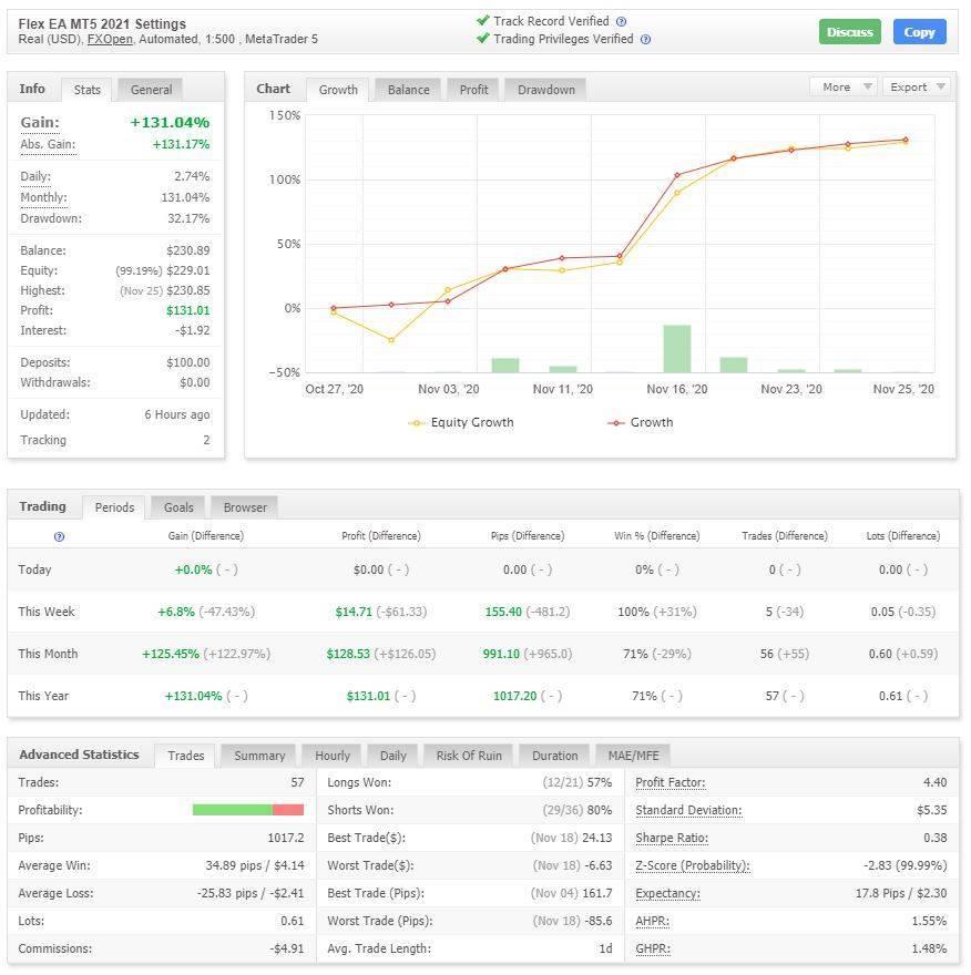 Metatrader 5 trading bot